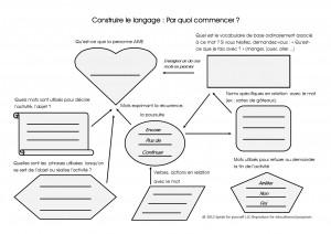 Construire le langage