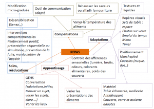 alimentation-intervention
